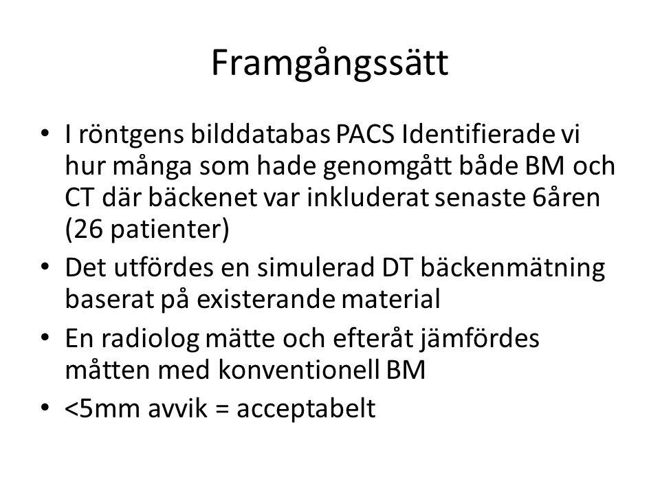 Framgångssätt • I röntgens bilddatabas PACS Identifierade vi hur många som hade genomgått både BM och CT där bäckenet var inkluderat senaste 6åren (26 patienter) • Det utfördes en simulerad DT bäckenmätning baserat på existerande material • En radiolog mätte och efteråt jämfördes måtten med konventionell BM • <5mm avvik = acceptabelt