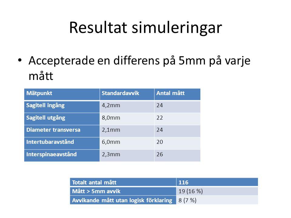 Resultat simuleringar • Accepterade en differens på 5mm på varje mått MätpunktStandardavvikAntal mått Sagitell ingång4,2mm24 Sagitell utgång8,0mm22 Diameter transversa2,1mm24 Intertubaravstånd6,0mm20 Interspinaeavstånd2,3mm26 Totalt antal mått116 Mått > 5mm avvik19 (16 %) Avvikande mått utan logisk förklaring8 (7 %)