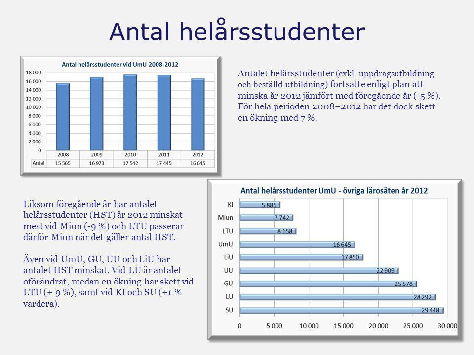 Antal helårsstudenter Antalet helårsstudenter (exkl. uppdragsutbildning och beställd utbildning) fortsatte enligt plan att minska år 2012 jämfört med