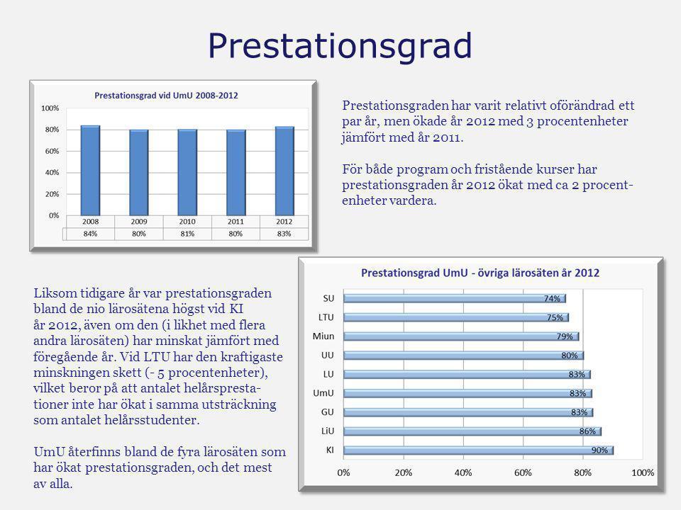 Prestationsgrad Prestationsgraden har varit relativt oförändrad ett par år, men ökade år 2012 med 3 procentenheter jämfört med föregående år. För både