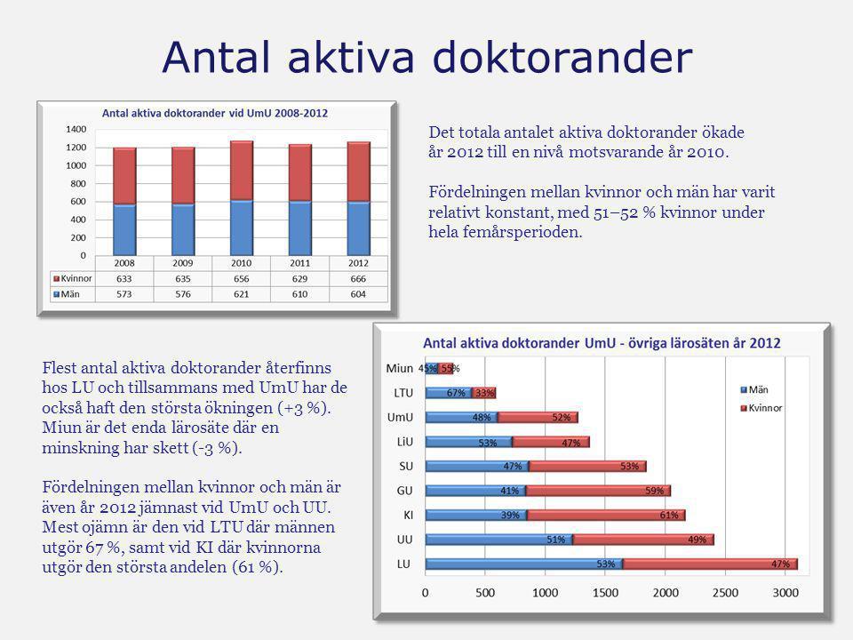 Antal aktiva doktorander Det totala antalet aktiva doktorander ökade år 2012 till en nivå motsvarande år 2010. Fördelningen mellan kvinnor och män har