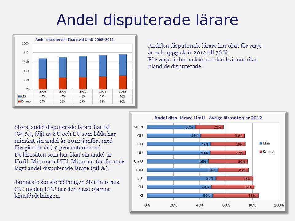 Andel disputerade lärare Andelen disputerade lärare har ökat för varje år och uppgick år 2012 till 76 %. För varje år har också andelen kvinnor ökat b