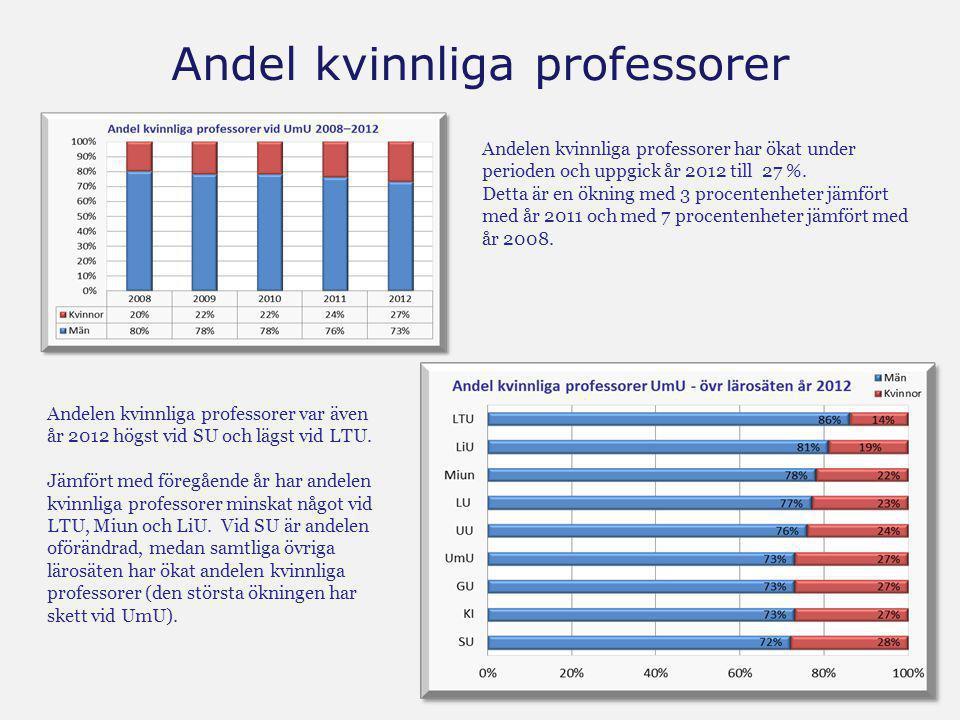 Andel kvinnliga professorer Andelen kvinnliga professorer har ökat under perioden och uppgick år 2012 till 27 %. Detta är en ökning med 3 procentenhet