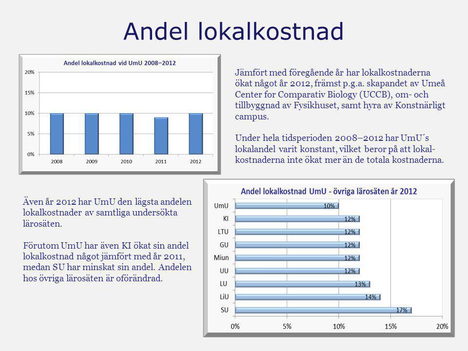 Andel lokalkostnad Jämfört med föregående år har lokalkostnaderna ökat något år 2012, främst p.g.a. skapandet av Umeå Center for Comparativ Biology (U