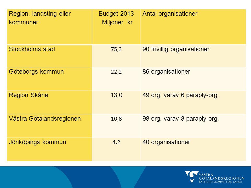 Region, landsting eller kommuner Budget 2013 Miljoner kr Antal organisationer Stockholms stad 75,3 90 frivillig organisationer Göteborgs kommun 22,2 8