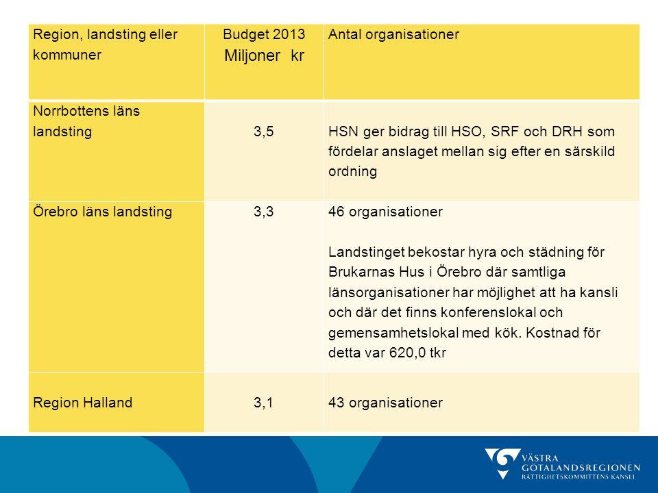 Region, landsting eller kommuner Budget 2013 Miljoner kr Antal organisationer Norrbottens läns landsting3,5 HSN ger bidrag till HSO, SRF och DRH som f