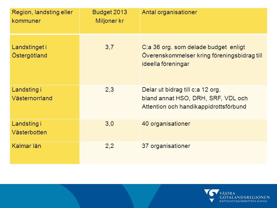 Region, landsting eller kommuner Budget 2013 Miljoner kr Antal organisationer Landstinget i Östergötland 3,7 C:a 36 org. som delade budget enligt Över