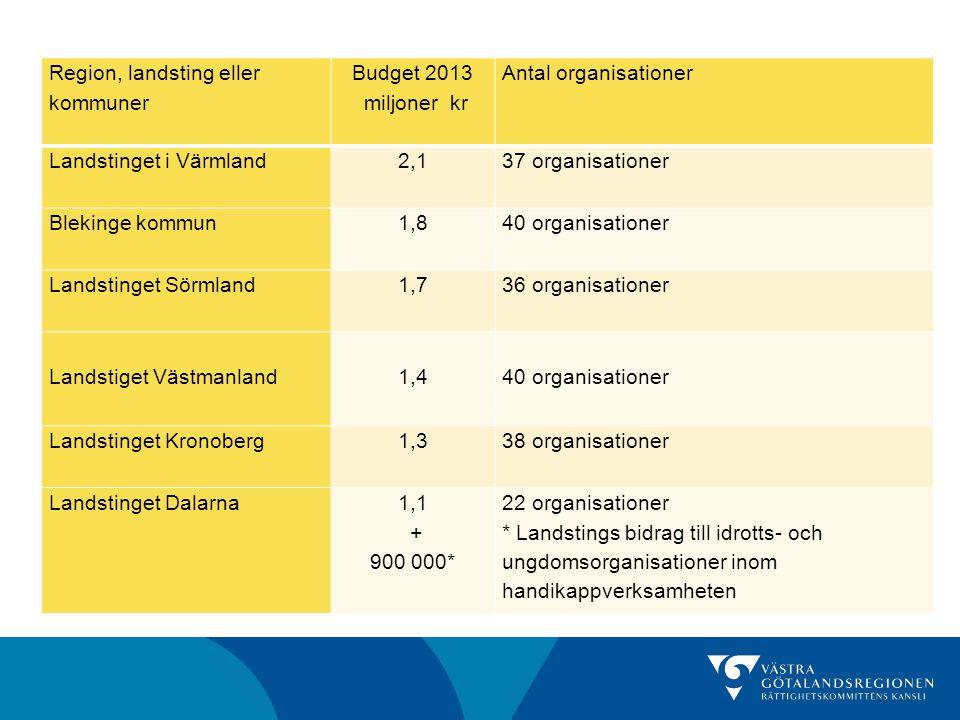 Region, landsting eller kommuner Budget 2013 miljoner kr Antal organisationer Landstinget i Värmland 2,1 37 organisationer Blekinge kommun1,8 40 organ