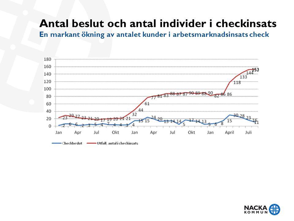 Antal beslut och antal individer i checkinsats En markant ökning av antalet kunder i arbetsmarknadsinsats check