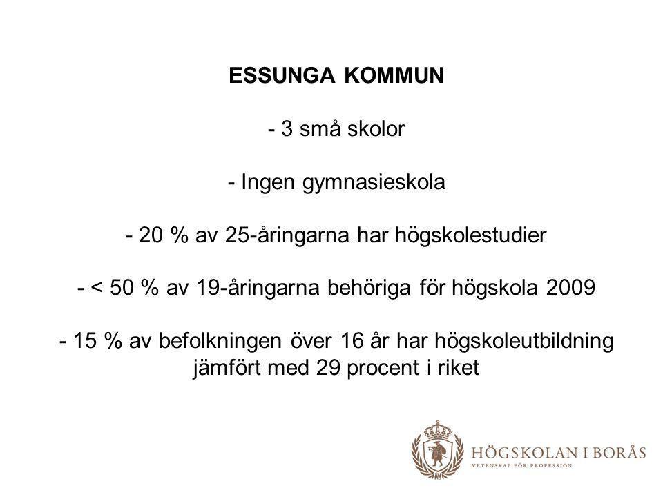 ESSUNGA KOMMUN - 3 små skolor - Ingen gymnasieskola - 20 % av 25-åringarna har högskolestudier - < 50 % av 19-åringarna behöriga för högskola 2009 - 1