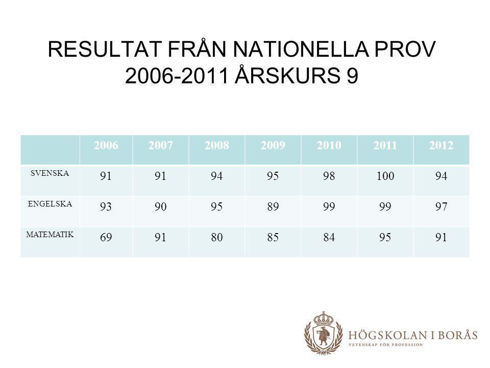 RESULTAT FRÅN NATIONELLA PROV 2006-2011 ÅRSKURS 9 2006200720082009201020112012 SVENSKA 91 94959810094 ENGELSKA 9390958999 97 MATEMATIK 69918085849591