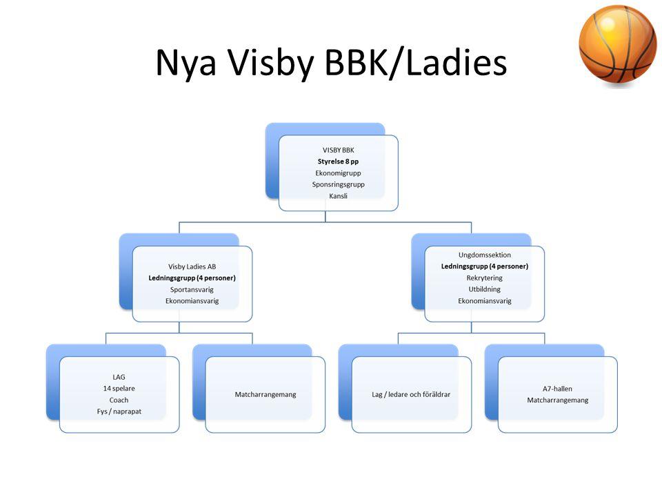 Nya Visby BBK/Ladies