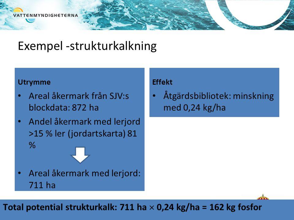 Exempel -strukturkalkning Utrymme • Areal åkermark från SJV:s blockdata: 872 ha • Andel åkermark med lerjord >15 % ler (jordartskarta) 81 % • Areal åkermark med lerjord: 711 ha Effekt • Åtgärdsbibliotek: minskning med 0,24 kg/ha Total potential strukturkalk: 711 ha  0,24 kg/ha = 162 kg fosfor