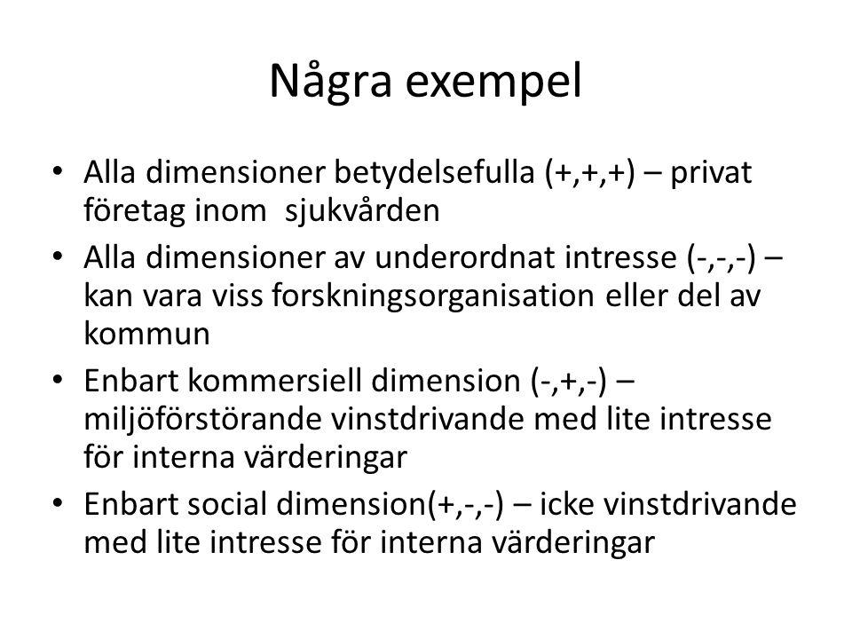 Några exempel • Alla dimensioner betydelsefulla (+,+,+) – privat företag inom sjukvården • Alla dimensioner av underordnat intresse (-,-,-) – kan vara viss forskningsorganisation eller del av kommun • Enbart kommersiell dimension (-,+,-) – miljöförstörande vinstdrivande med lite intresse för interna värderingar • Enbart social dimension(+,-,-) – icke vinstdrivande med lite intresse för interna värderingar