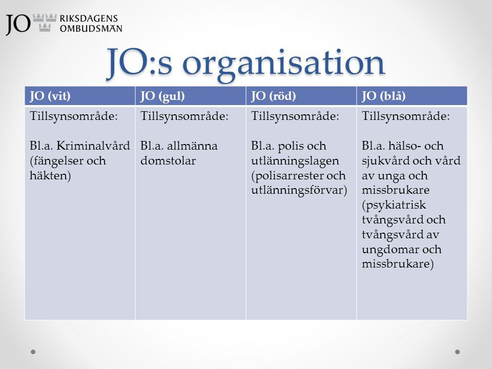 JO:s organisation JO (vit)JO (gul)JO (röd)JO (blå) Tillsynsområde: Bl.a. Kriminalvård (fängelser och häkten) Tillsynsområde: Bl.a. allmänna domstolar