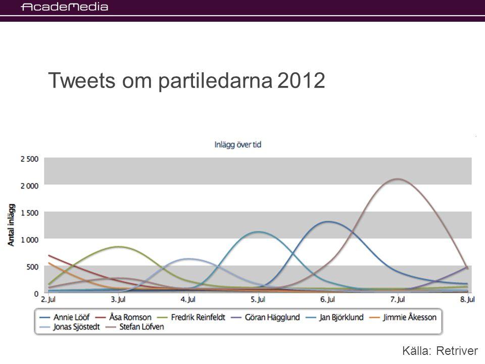 Tweets om partiledarna 2012 Källa: Retriver