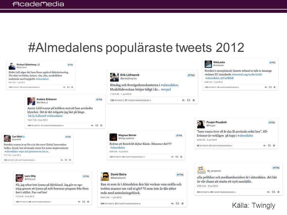#Almedalens populäraste tweets 2012 Källa: Twingly