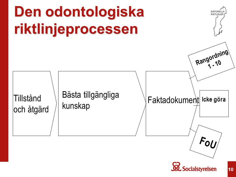 10 Den odontologiska riktlinjeprocessen Tillstånd och åtgärd Bästa tillgängliga kunskap Faktadokument Rangordning 1 - 10 Icke göra FoU