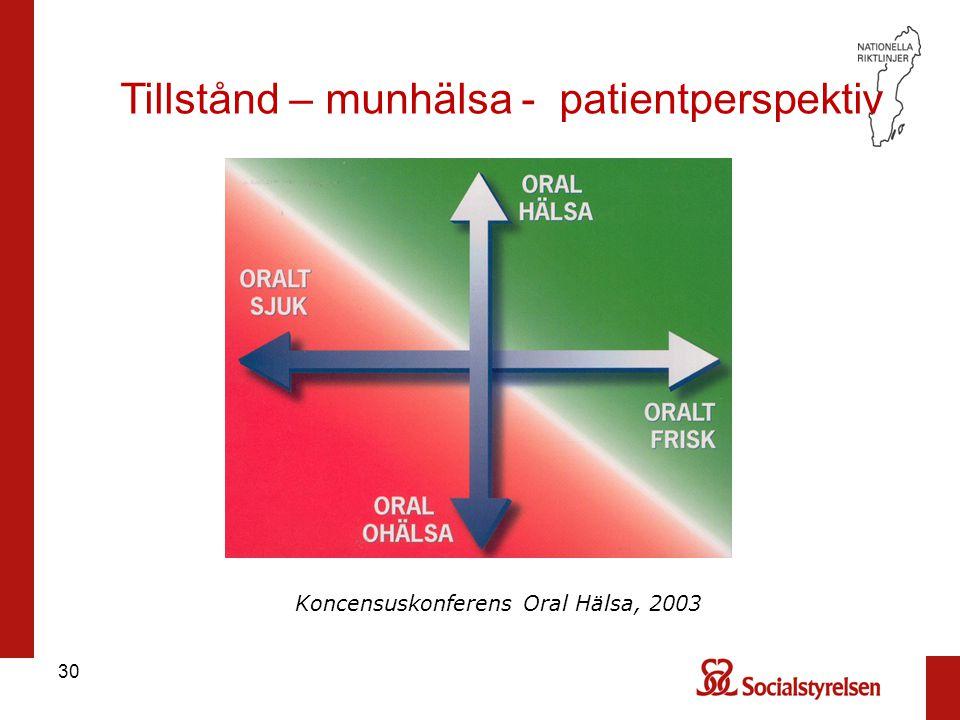 30 Tillstånd – munhälsa - patientperspektiv Koncensuskonferens Oral Hälsa, 2003