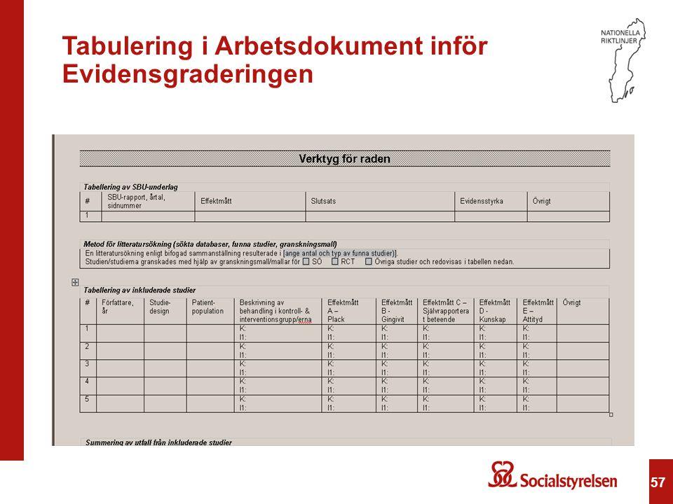 57 Tabulering i Arbetsdokument inför Evidensgraderingen