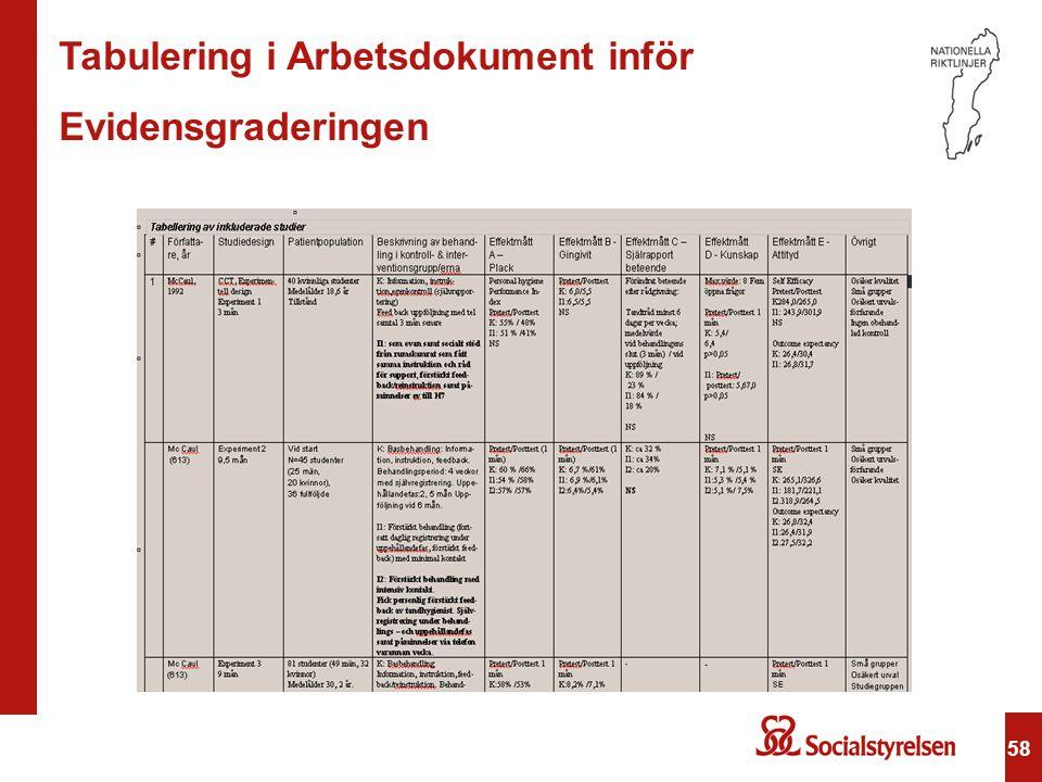 58 Tabulering i Arbetsdokument inför Evidensgraderingen