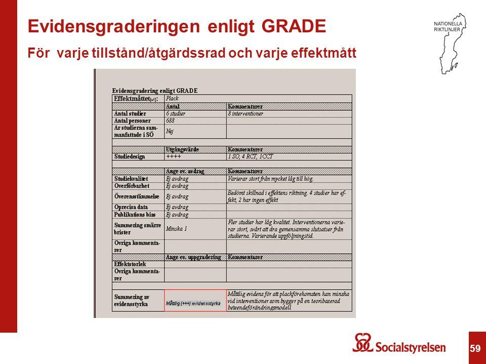 59 Evidensgraderingen enligt GRADE För varje tillstånd/åtgärdssrad och varje effektmått