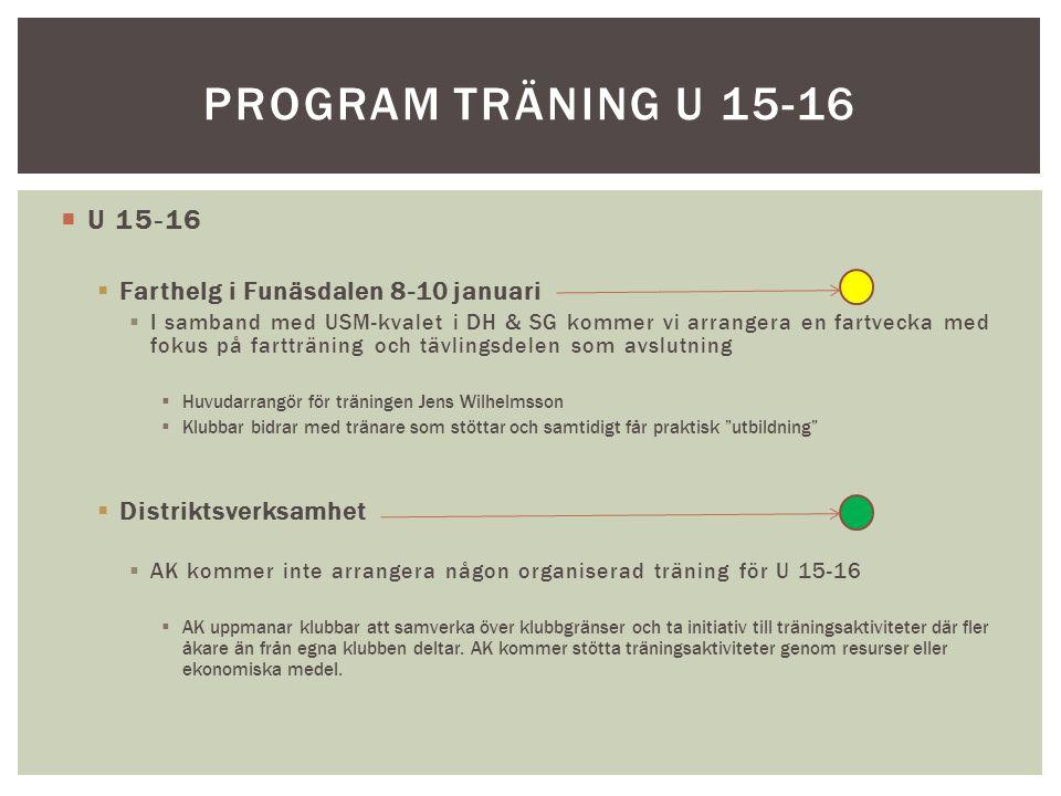  U 15-16  Farthelg i Funäsdalen 8-10 januari  I samband med USM-kvalet i DH & SG kommer vi arrangera en fartvecka med fokus på fartträning och tävlingsdelen som avslutning  Huvudarrangör för träningen Jens Wilhelmsson  Klubbar bidrar med tränare som stöttar och samtidigt får praktisk utbildning  Distriktsverksamhet  AK kommer inte arrangera någon organiserad träning för U 15-16  AK uppmanar klubbar att samverka över klubbgränser och ta initiativ till träningsaktiviteter där fler åkare än från egna klubben deltar.