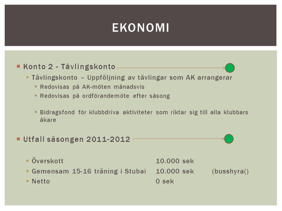  Konto 2 - Tävlingskonto  Tävlingskonto – Uppföljning av tävlingar som AK arrangerar  Redovisas på AK-möten månadsvis  Redovisas på ordförandemöte efter säsong  Bidragsfond för klubbdriva aktiviteter som riktar sig till alla klubbars åkare  Utfall säsongen 2011-2012  Överskott10.000 sek  Gemensam 15-16 träning i Stubai10.000 sek(busshyra()  Netto0 sek EKONOMI
