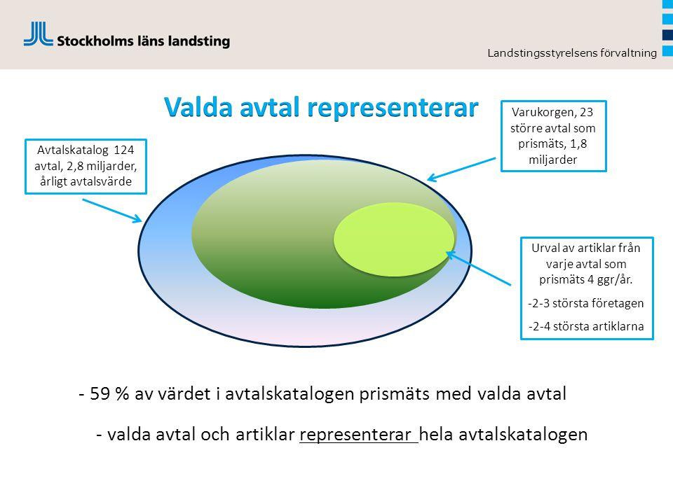 Landstingsstyrelsens förvaltning - 59 % av värdet i avtalskatalogen prismäts med valda avtal l Avtalskatalog 124 avtal, 2,8 miljarder, årligt avtalsvä