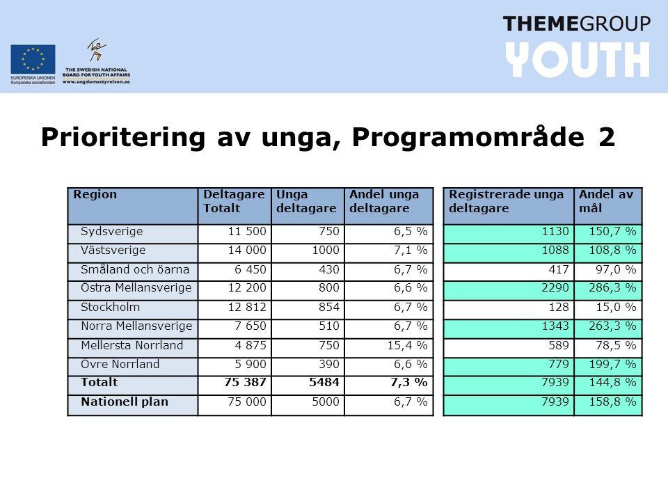 Prioritering av unga, Programområde 2 Region Deltagare Totalt Unga deltagare Andel unga deltagare Sydsverige11 5007506,5 % Västsverige14 00010007,1 % Småland och öarna6 4504306,7 % Östra Mellansverige12 2008006,6 % Stockholm12 8128546,7 % Norra Mellansverige7 6505106,7 % Mellersta Norrland4 87575015,4 % Övre Norrland5 9003906,6 % Totalt75 38754847,3 % Nationell plan75 00050006,7 % Registrerade unga deltagare Andel av mål 1130150,7 % 1088108,8 % 41797,0 % 2290286,3 % 12815,0 % 1343263,3 % 58978,5 % 779199,7 % 7939144,8 % 7939158,8 %