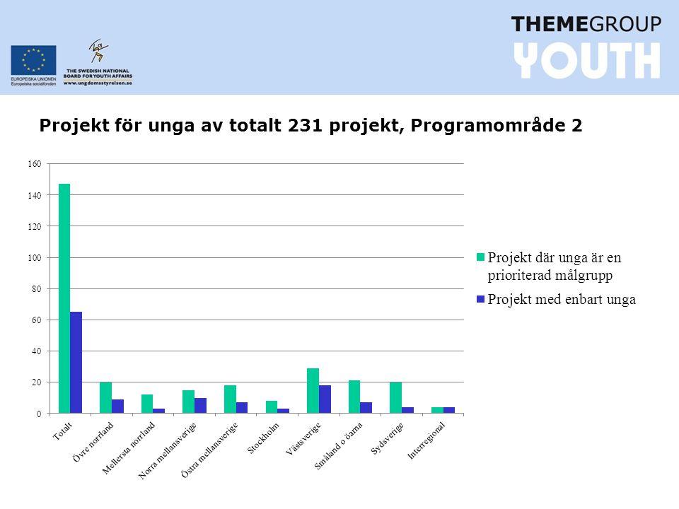 Projekt för unga av totalt 231 projekt, Programområde 2