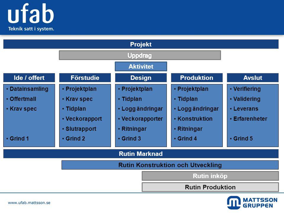 Aktivitet FörstudieIde / offertAvslutProduktionDesign Rutin inköp Rutin Marknad Rutin Konstruktion och Utveckling Rutin Produktion • Datainsamling • O