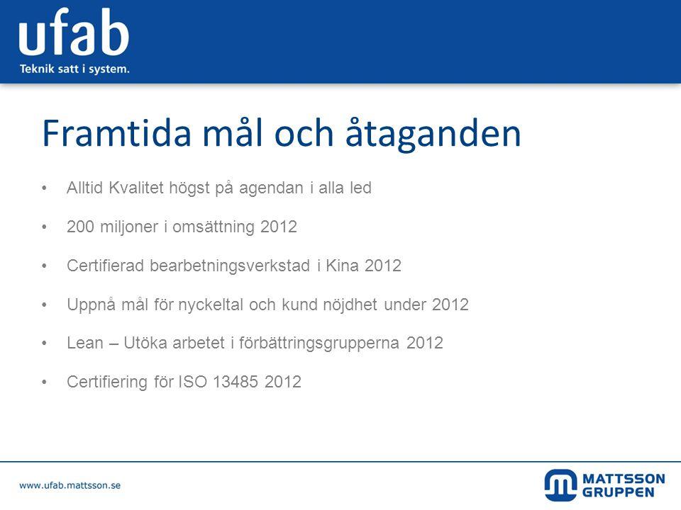 Framtida mål och åtaganden •Alltid Kvalitet högst på agendan i alla led •200 miljoner i omsättning 2012 •Certifierad bearbetningsverkstad i Kina 2012
