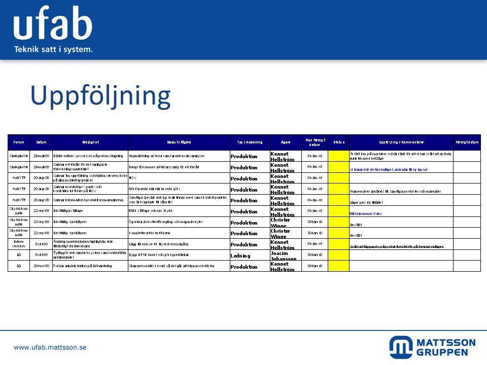 Kommunikation Månadsmöte •Nyckeltal •Information •Ekonomi Månadsmöte •Nyckeltal •Information •Ekonomi Veckomöten •Kvalitetsmöte •Kundmöte •Ledningsgruppen •Projektmöte •Information •Avdelningsmöte •Daglig rond Veckomöten •Kvalitetsmöte •Kundmöte •Ledningsgruppen •Projektmöte •Information •Avdelningsmöte •Daglig rond Årliga möten •Strategiskt HQ •Strategiskt UFAB •Budget UFAB •Skyddskommite •Ledningens genomgång Årliga möten •Strategiskt HQ •Strategiskt UFAB •Budget UFAB •Skyddskommite •Ledningens genomgång