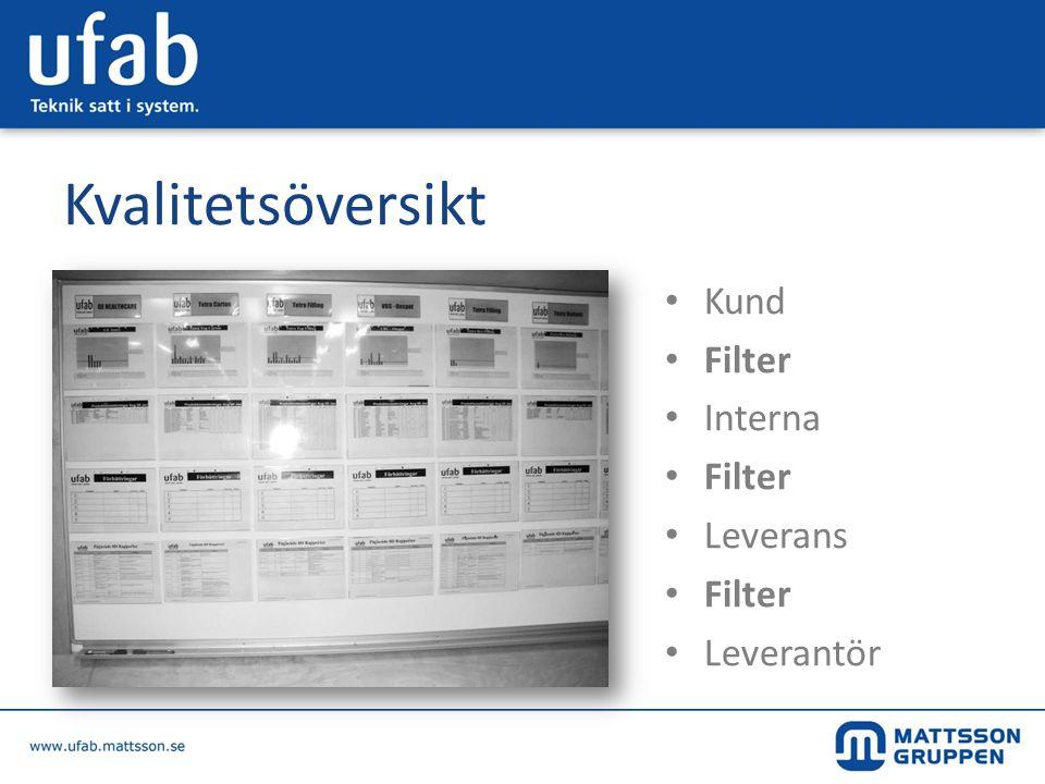 Kvalitetsöversikt • Kund • Filter • Interna • Filter • Leverans • Filter • Leverantör