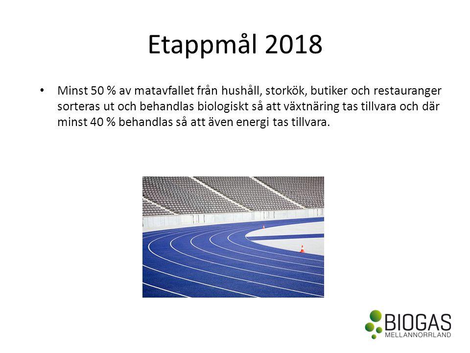 Etappmål 2018 • Minst 50 % av matavfallet från hushåll, storkök, butiker och restauranger sorteras ut och behandlas biologiskt så att växtnäring tas tillvara och där minst 40 % behandlas så att även energi tas tillvara.