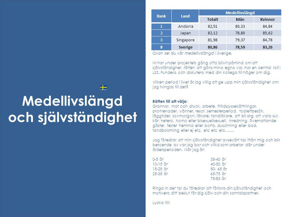 Ovan ser du vår medellivslängd i Sverige. Ni har under projektets gång ofta blivit påmind om att självständighet, rätten att göra mina egna val, har e