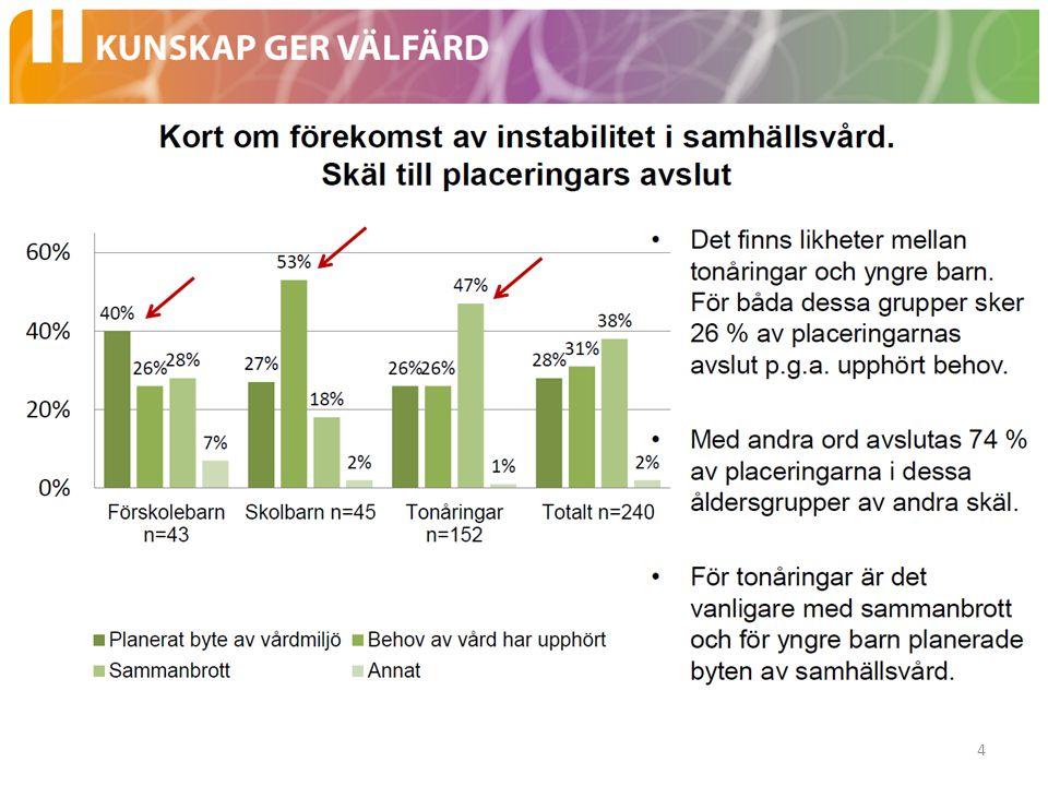 Skolproblemens betydelse •Svensk forskning har visat att barn som varit i samhällsvård som unga vuxna har tre gånger så hög risk att endast ha grundutbildning.