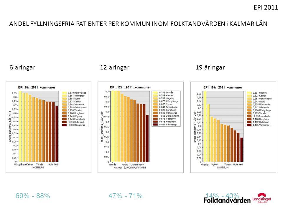 ANDEL FYLLNINGSFRIA PATIENTER PER KOMMUN INOM FOLKTANDVÅRDEN i KALMAR LÄN 6 åringar 12 åringar 19 åringar 69% - 88% 47% - 71% 14% - 40%