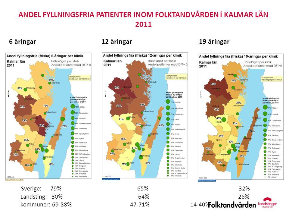 6 åringar 12 åringar 19 åringar ANDEL FYLLNINGSFRIA PATIENTER INOM FOLKTANDVÅRDEN i KALMAR LÄN 2011 Sverige: 79% 65% 32% Landsting: 80% 64% 26% kommun