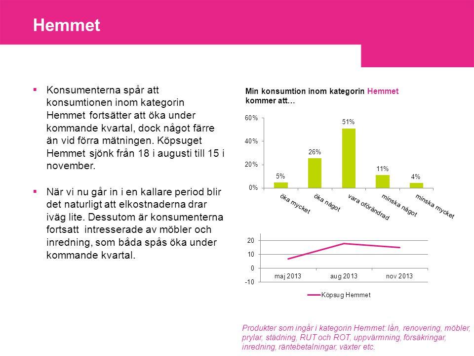 Hemmet  Konsumenterna spår att konsumtionen inom kategorin Hemmet fortsätter att öka under kommande kvartal, dock något färre än vid förra mätningen.