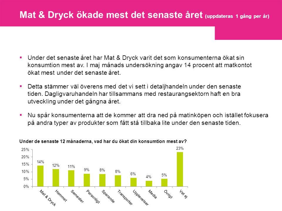 Mat & Dryck ökade mest det senaste året (uppdateras 1 gång per år)  Under det senaste året har Mat & Dryck varit det som konsumenterna ökat sin konsumtion mest av.