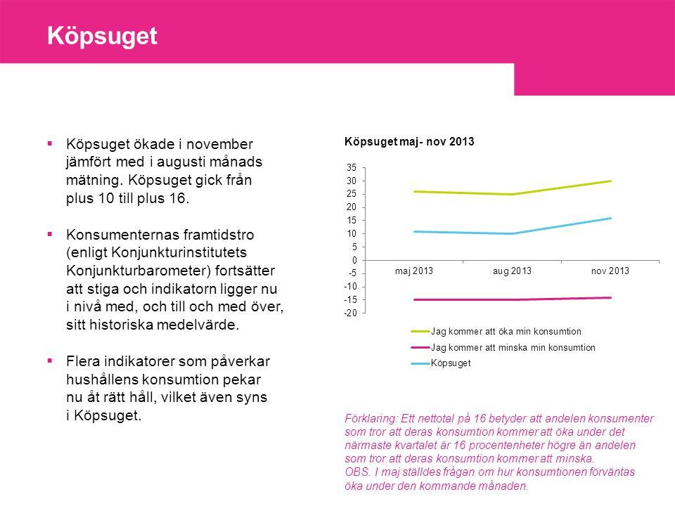 Köpsuget  Köpsuget ökade i november jämfört med i augusti månads mätning.
