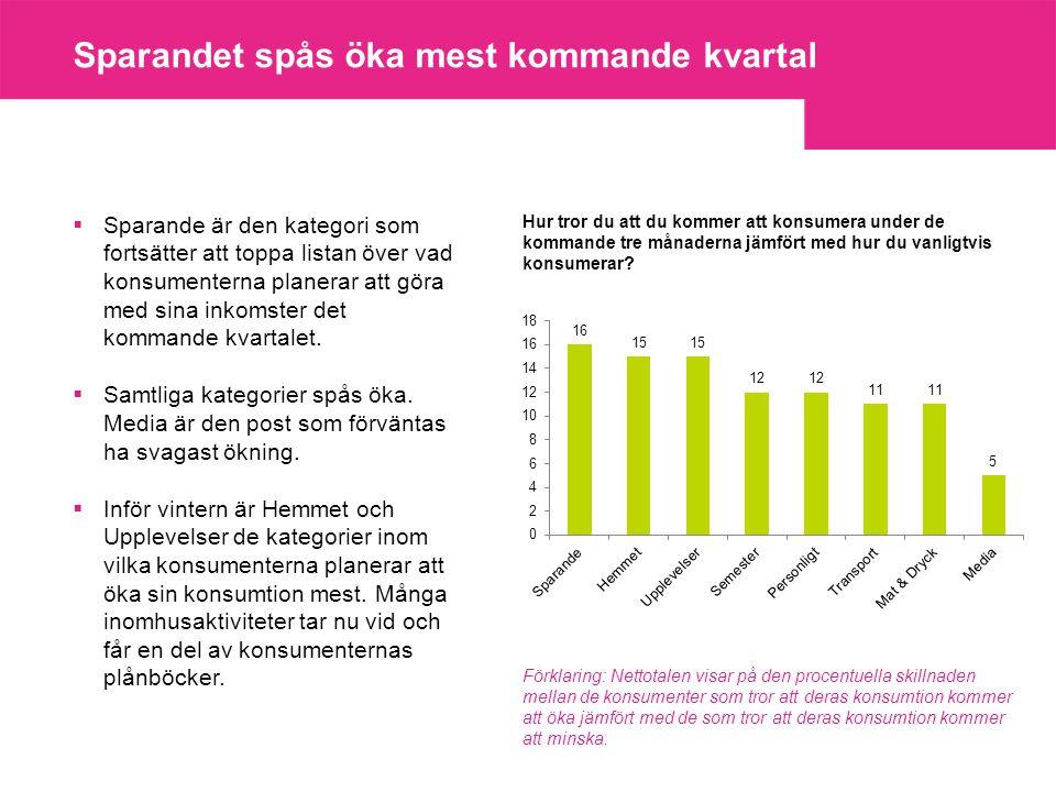 Sparandet spås öka mest kommande kvartal  Sparande är den kategori som fortsätter att toppa listan över vad konsumenterna planerar att göra med sina inkomster det kommande kvartalet.
