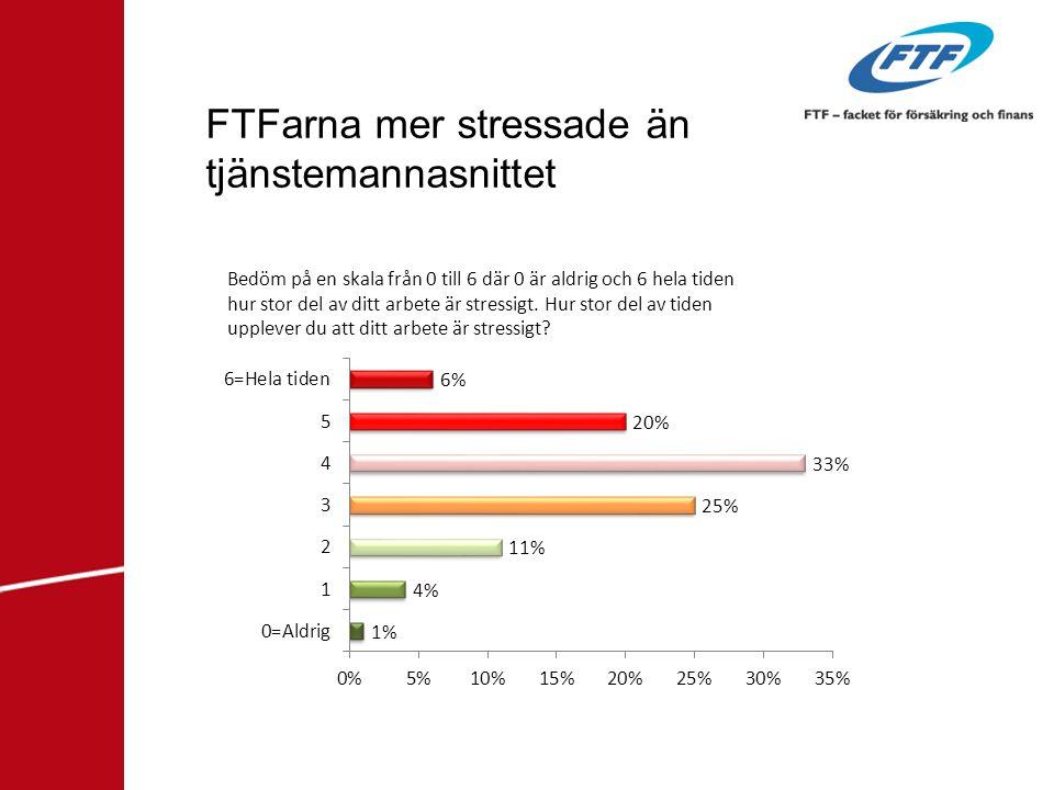 FTFarna mer stressade än tjänstemannasnittet