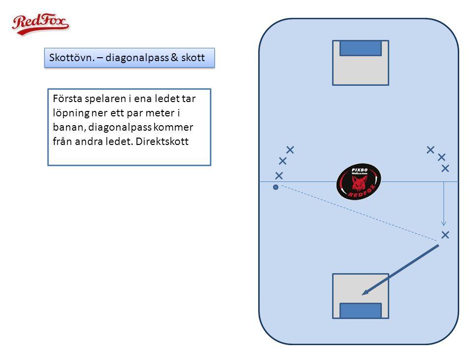 Skottövn. – diagonalpass & skott Första spelaren i ena ledet tar löpning ner ett par meter i banan, diagonalpass kommer från andra ledet. Direktskott