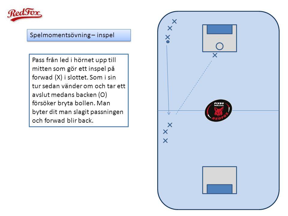 Spelmomentsövning – inspel Pass från led i hörnet upp till mitten som gör ett inspel på forwad (X) i slottet. Som i sin tur sedan vänder om och tar et
