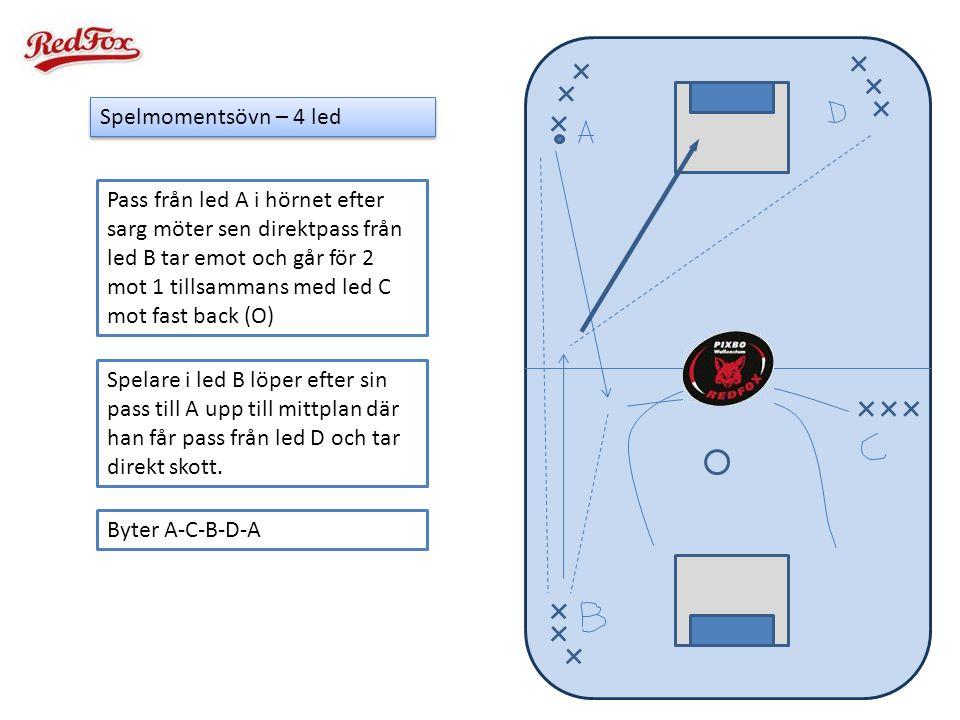 Spelmomentsövn – 4 led Pass från led A i hörnet efter sarg möter sen direktpass från led B tar emot och går för 2 mot 1 tillsammans med led C mot fast
