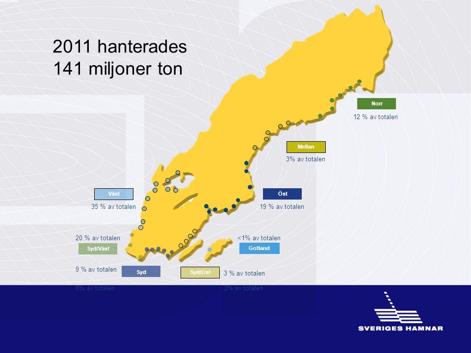 Norr Mellan Gotland Syd Syd/Ost Syd/Väst Öst Väst 35 % av totalen 12 % av totalen 3% av totalen 19 % av totalen <1% av totalen 3% av totalen8% av tota