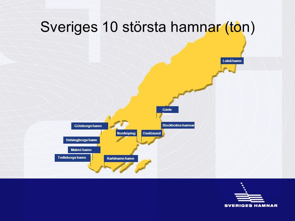 Gävle hamn OxelösundNorrköping Stockholms hamnar Karlshamn hamn Malmö hamn Helsingborgs hamn Göteborgs hamn Luleå hamn Trelleborgs hamn Sveriges 10 st